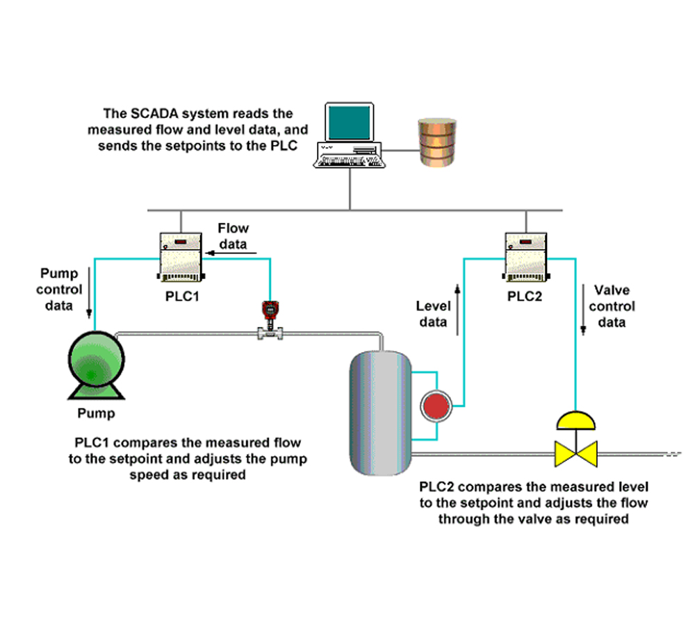 SCADA, PLC Automation System – Level & Flow Industrial Automation